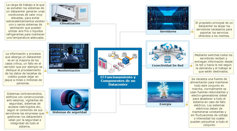 El Funcionamiento y Componentes de un Datacenter Mind Map