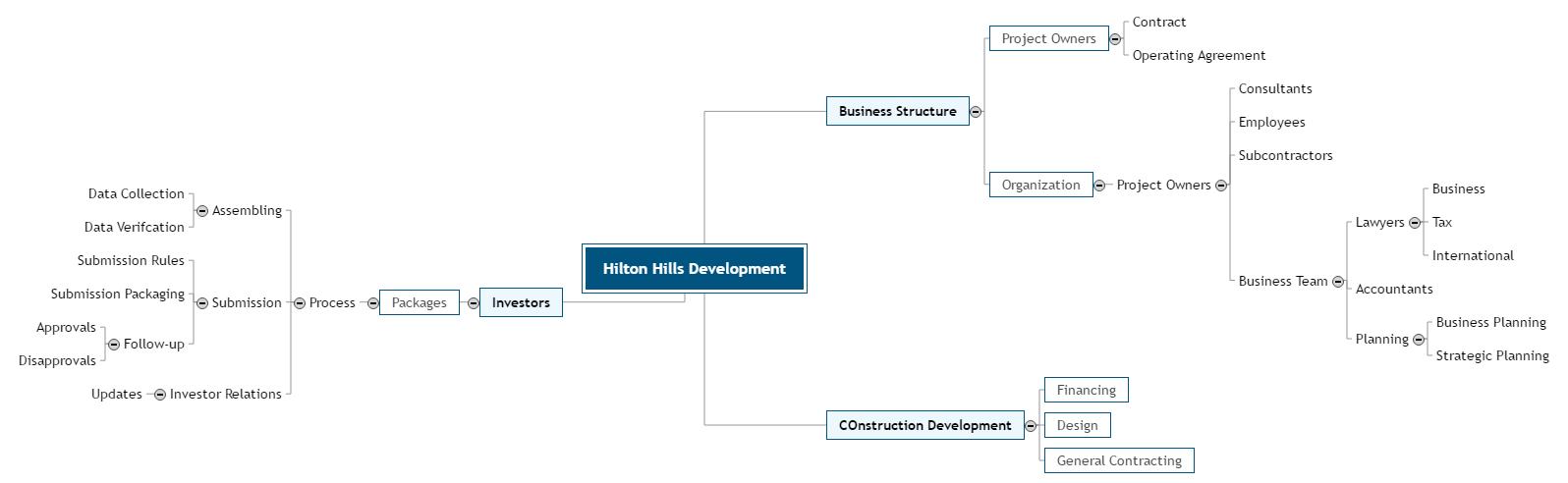Hilton Hills Development Mind Map