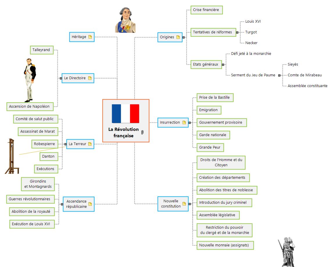 La Révolution française Mind Map