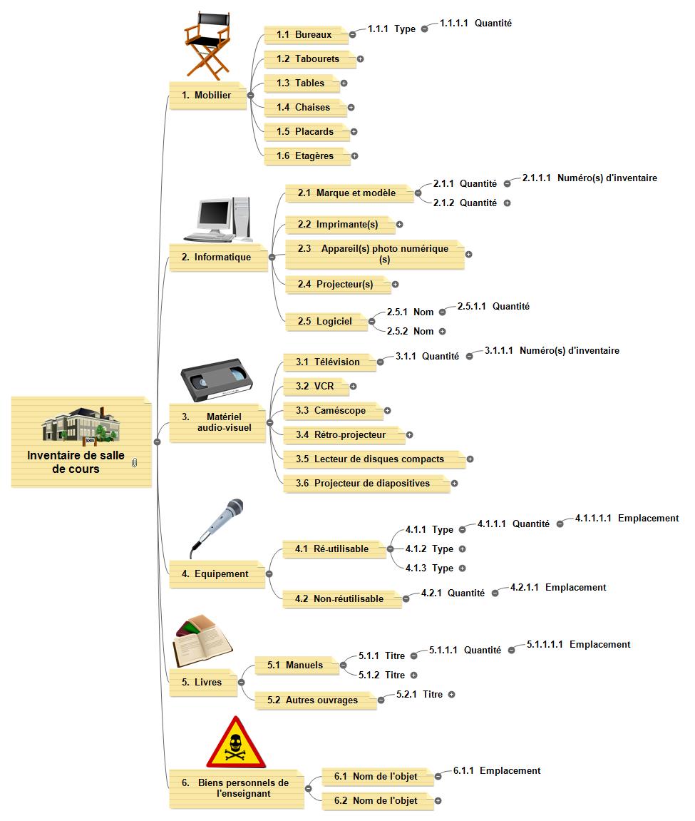 Inventaire de salle de cours Mind Map