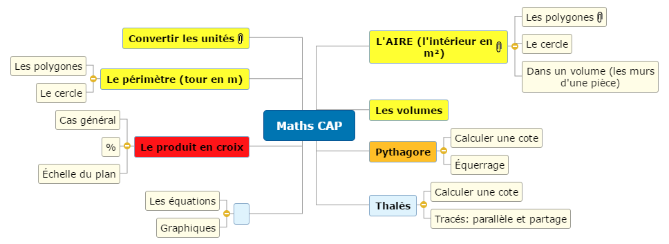 cours maths CAP BTP Angéline Teyssier Mind Maps