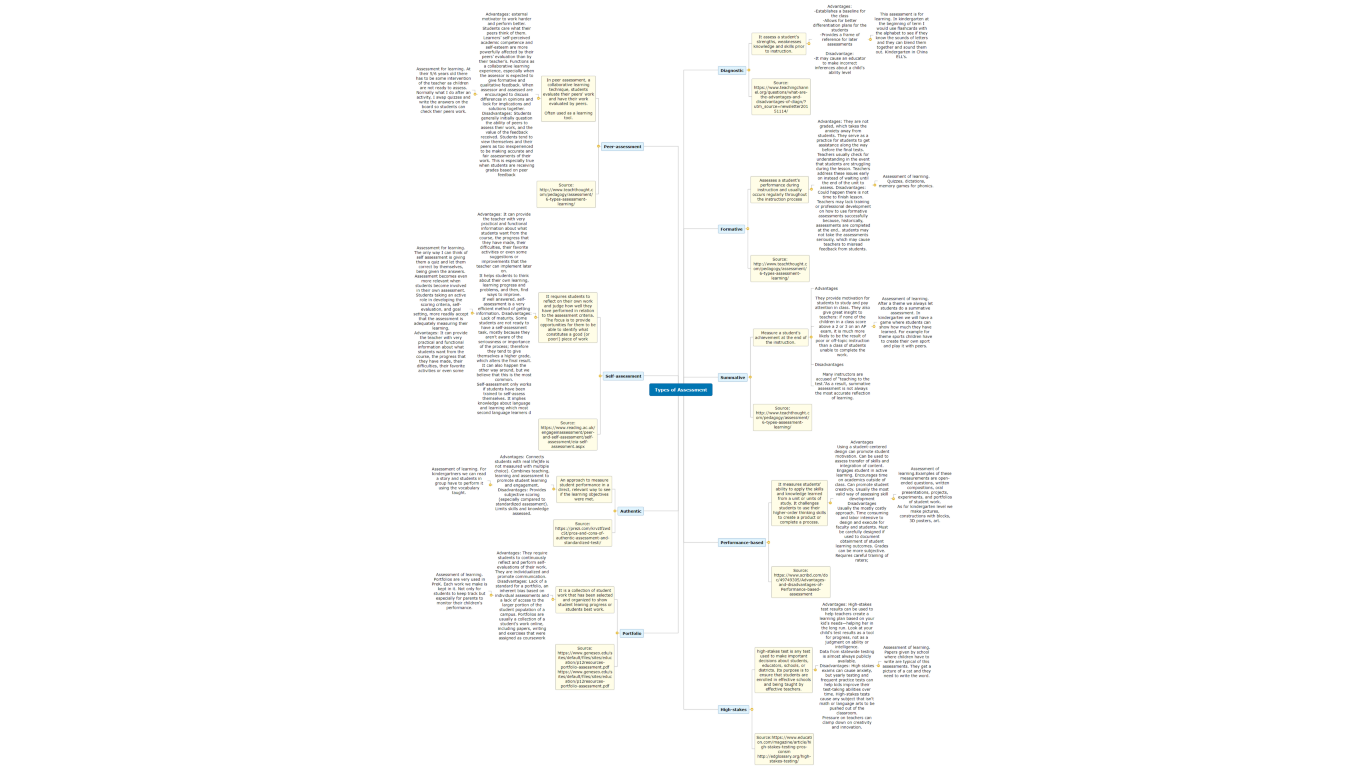 Types of Assessment Mind Map