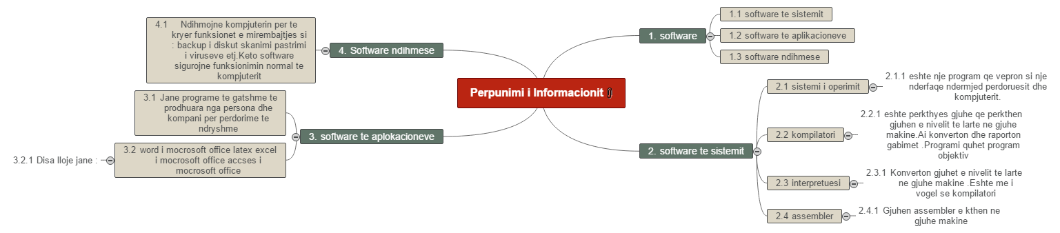 Project Management(1) Mind Map