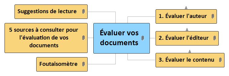 Évaluer vos documents Mind Map