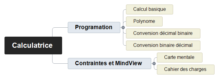 Calculatrice Mind Maps