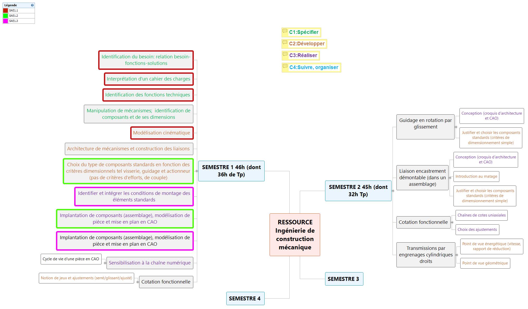 MODULE Ingénierie de construction mécanique Mind Maps