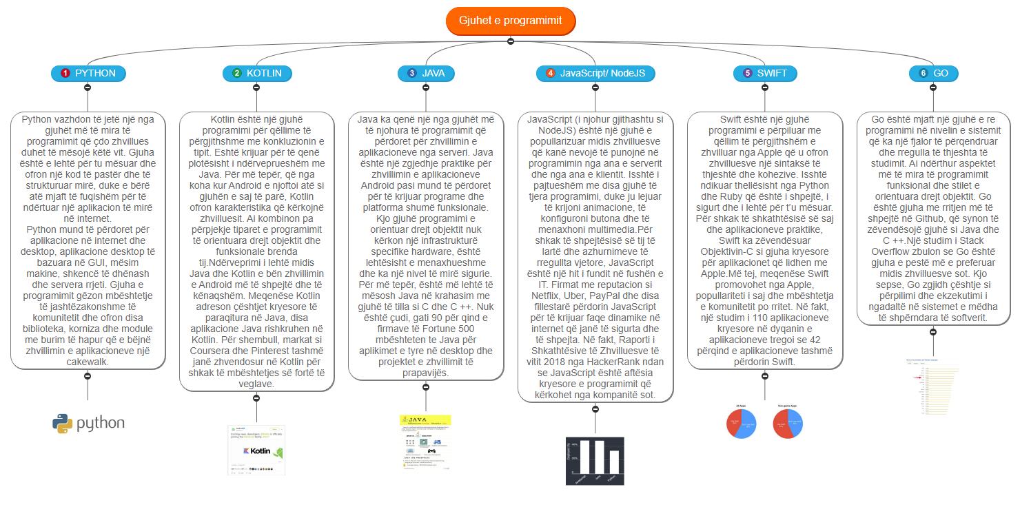 Gjuhet e programimit1(1) Mind Map