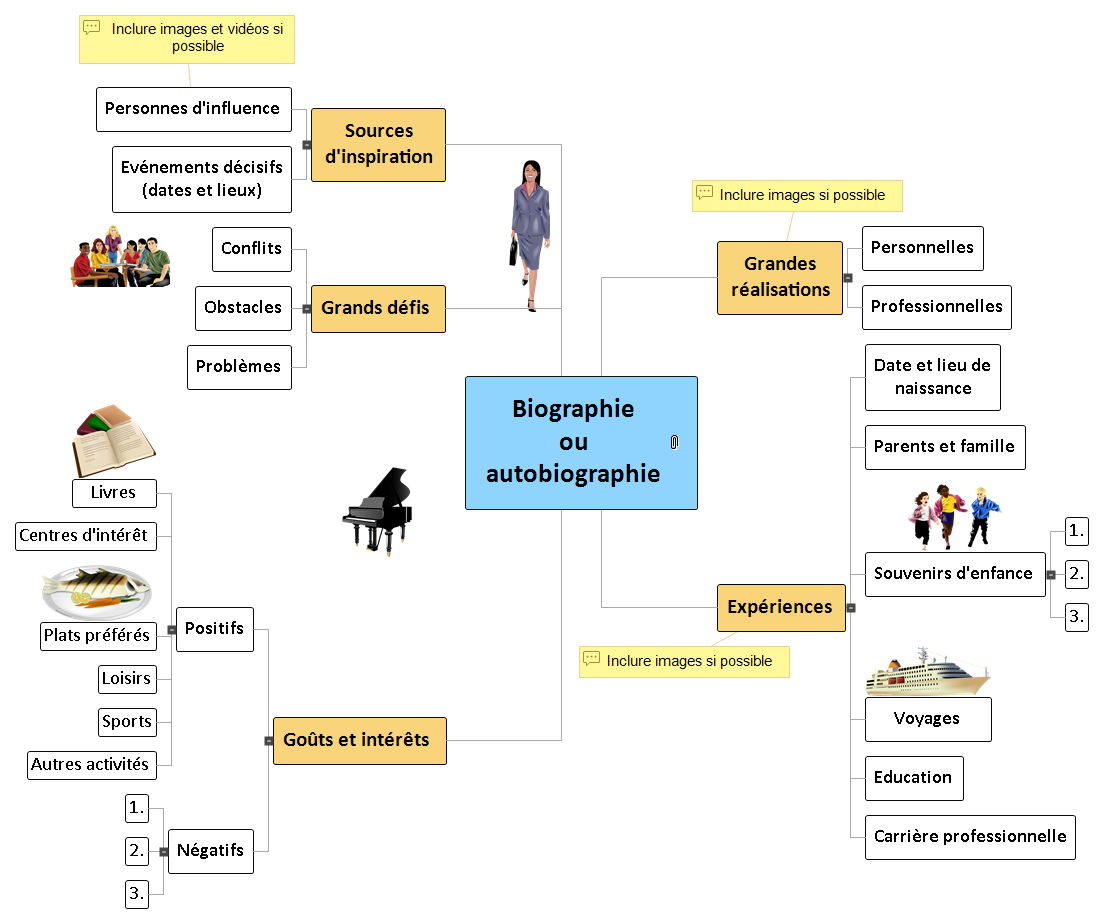 Biographie Mind Map