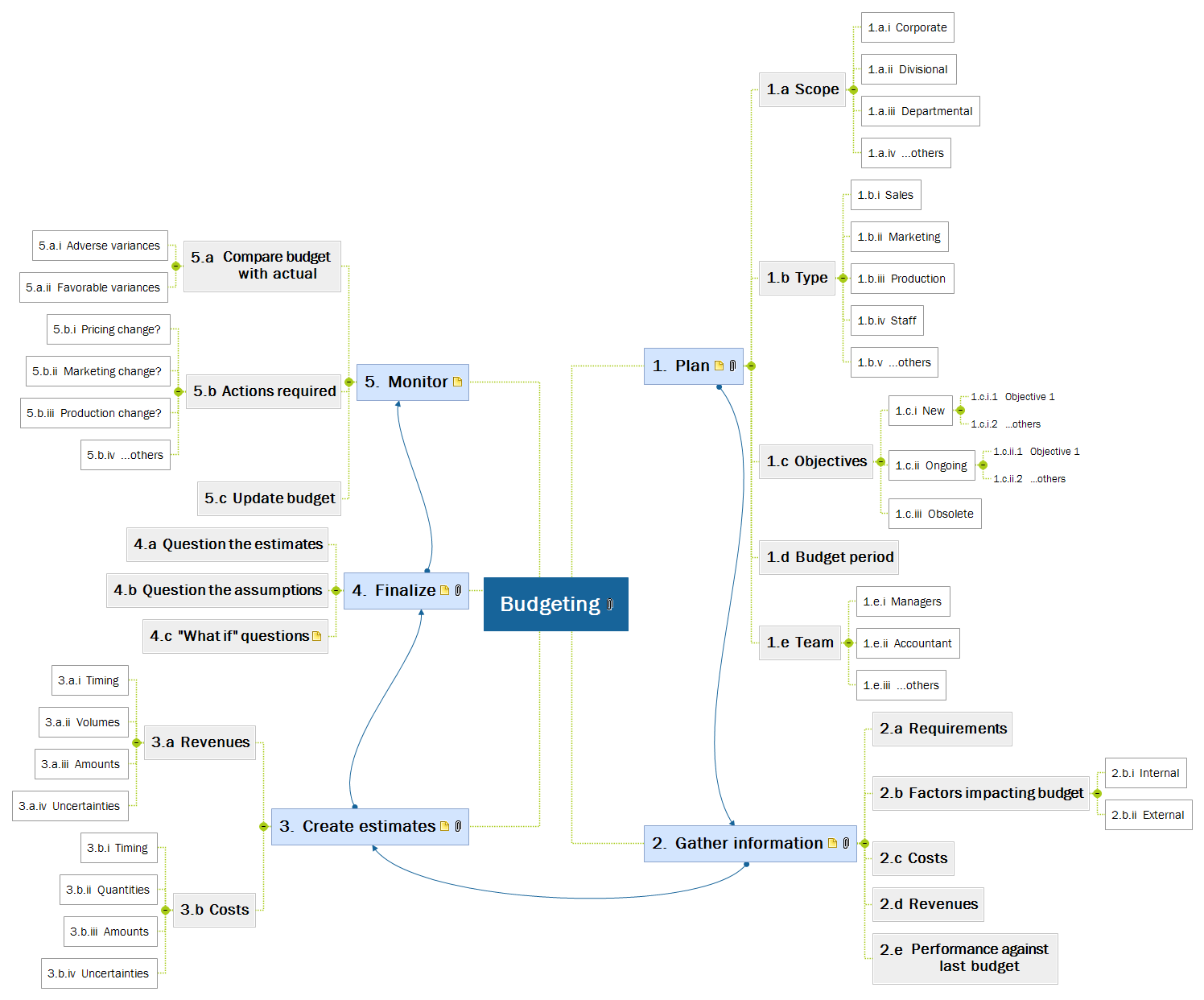 Budgeting Mind Map