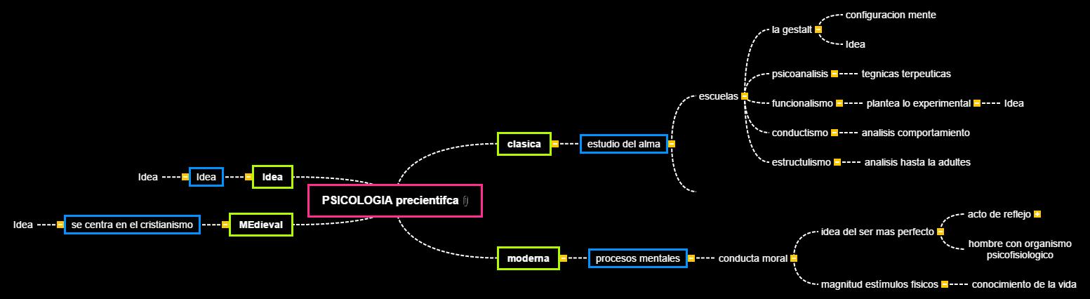 PSICOLOGIA Mind Map