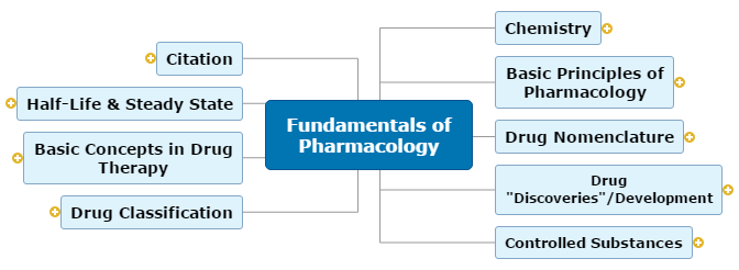 Fundamentals of Pharmacology Mind Map