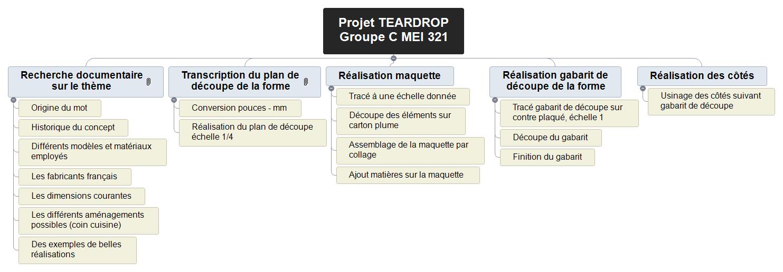 Projet TEARDROP Groupe C MEI 321 V1 WBS