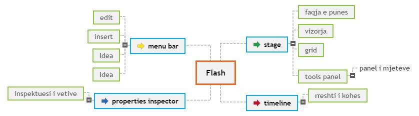 Flash1 Mind Map