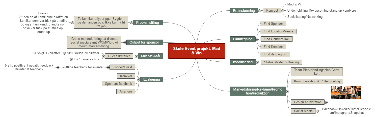 Electives exam A & B presentation Mind Map