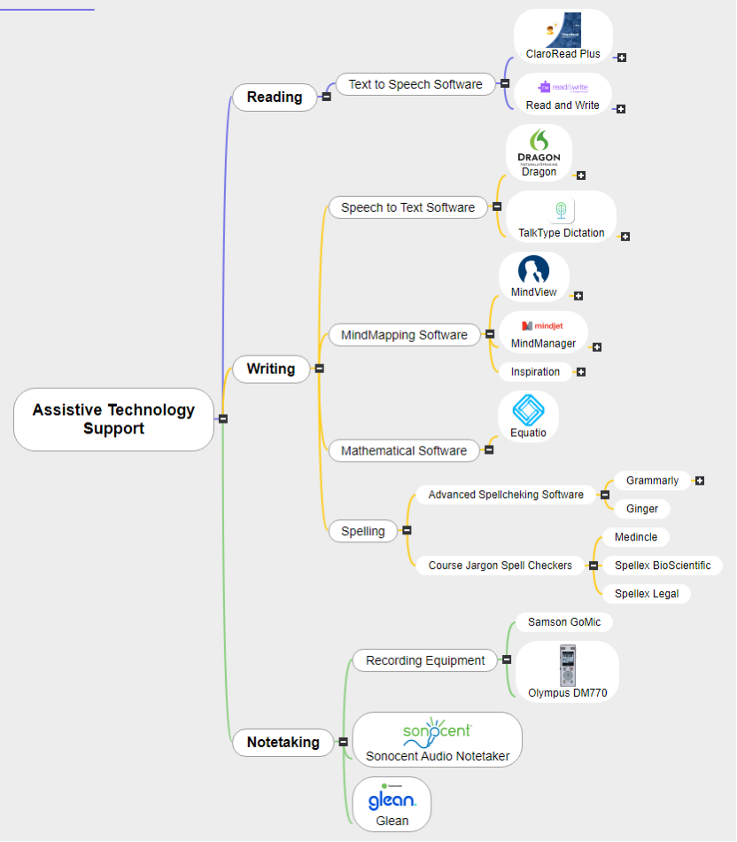 Assistive Technology Support2 Mind Map