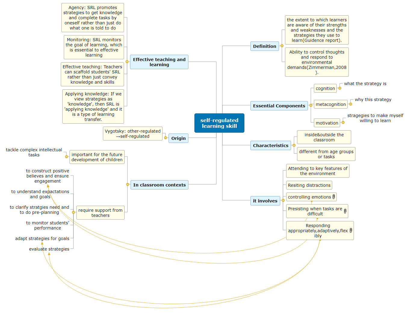self-regulated learning By group A4 Mind Map