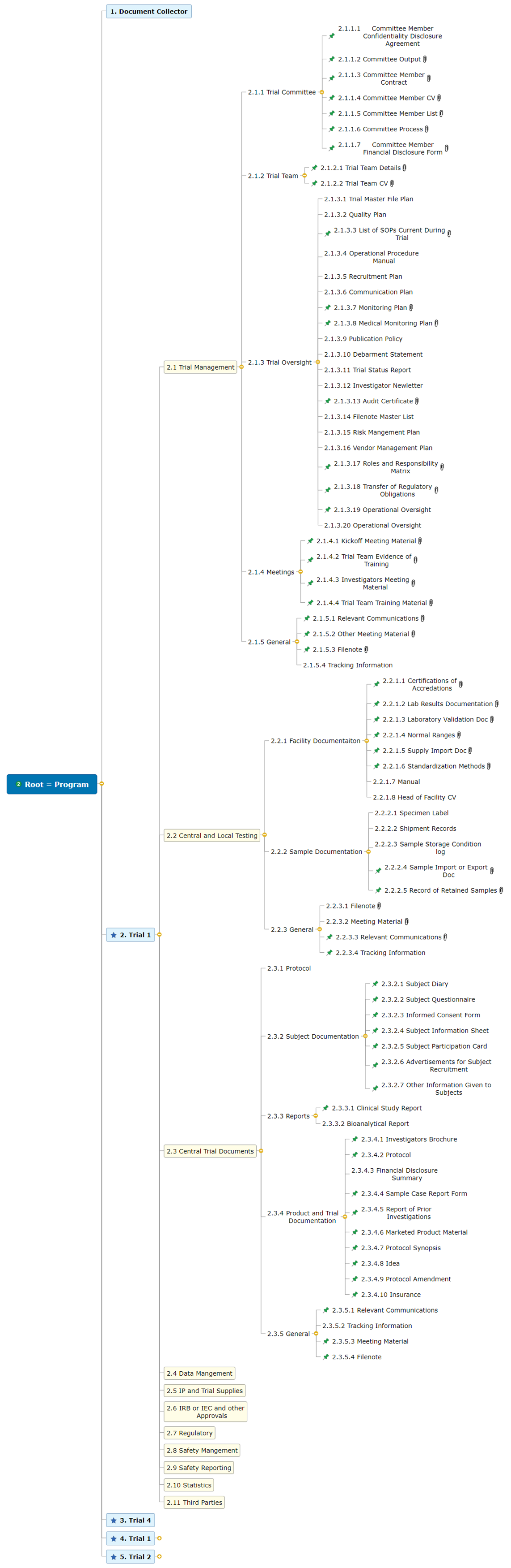 Root = eTMF_Trial Mind Map