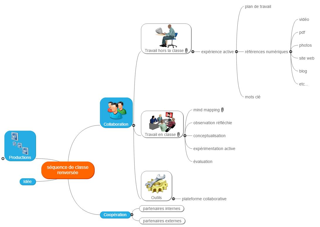 séquence de classe renversée Mind Map