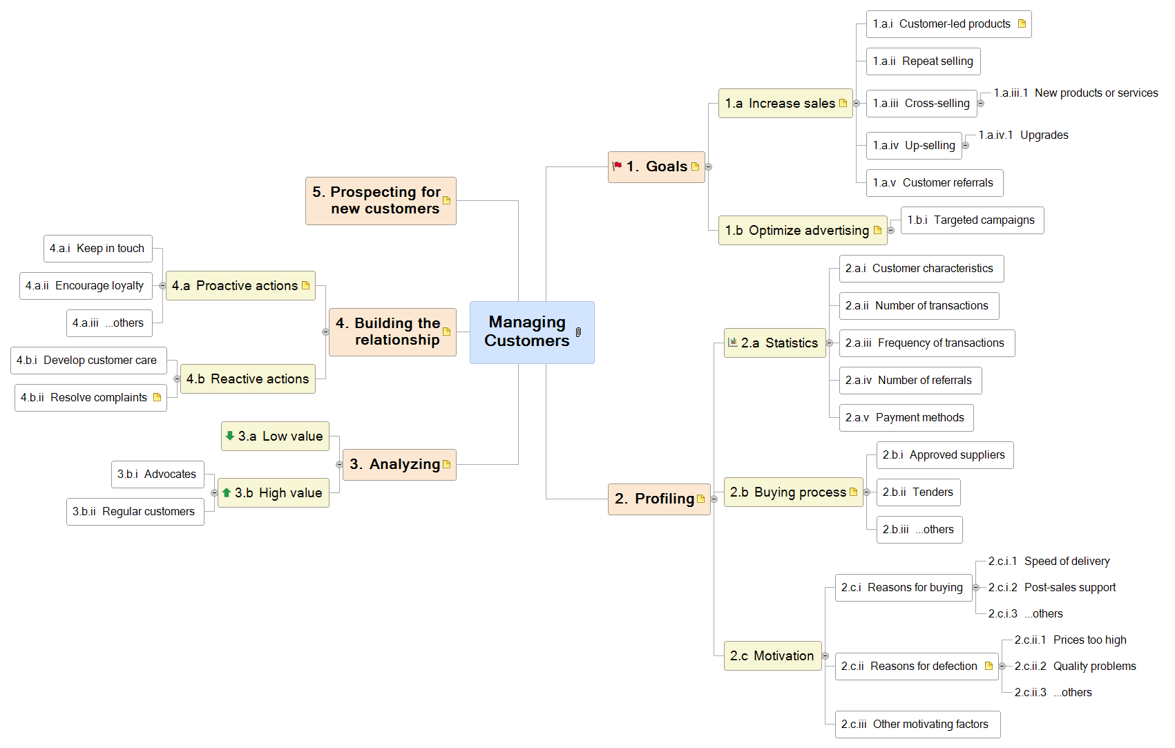 Managing Customers Mind Map
