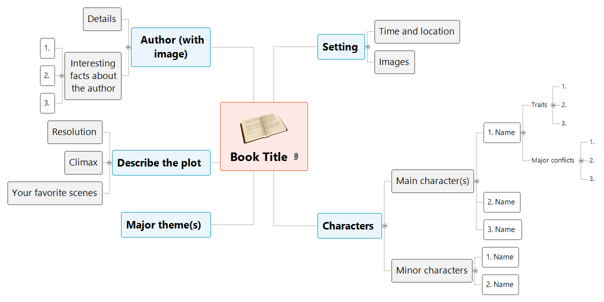 Book report matchware examples book report mind map ccuart Gallery