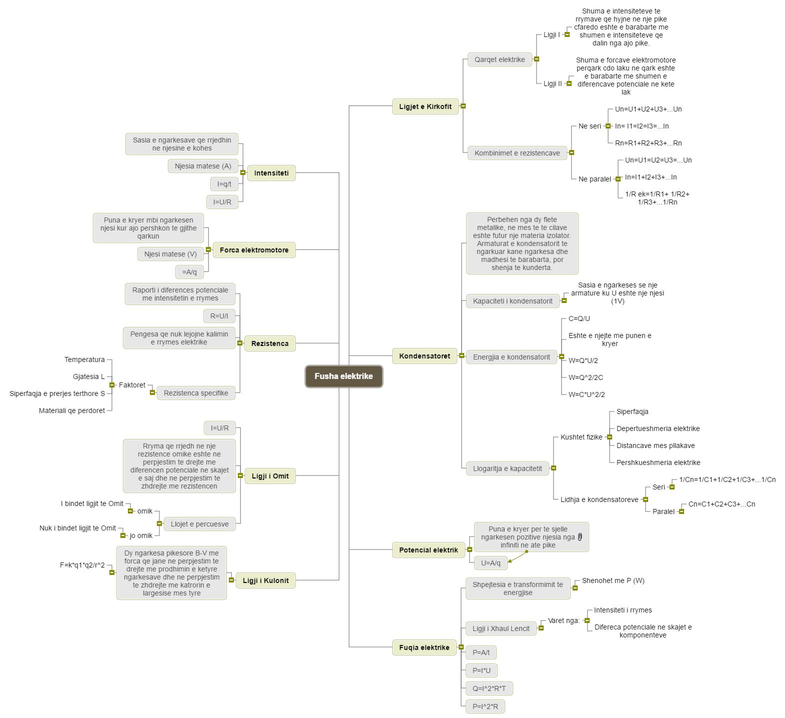 Fusha elektrike Mind Map