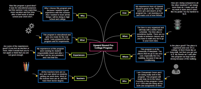 Upward Bound Pre-College Program Mind Map
