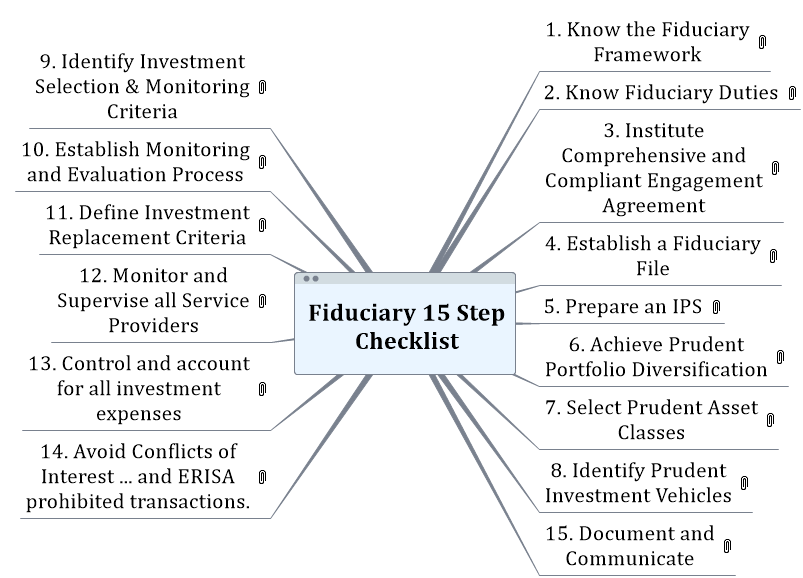 Fiduciary 15 Step Checklist Mind Map