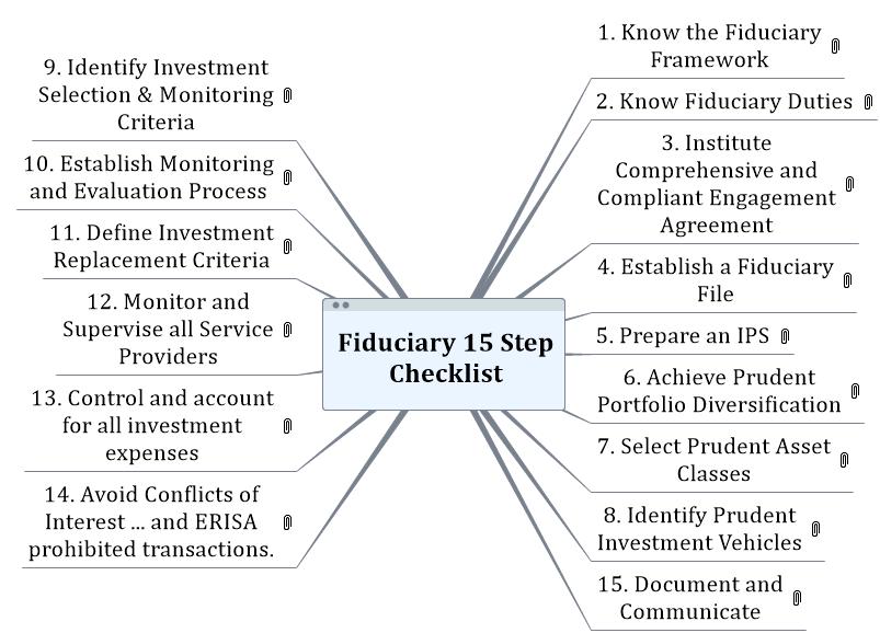 Fiduciary 15 Step Checklist Mind Map