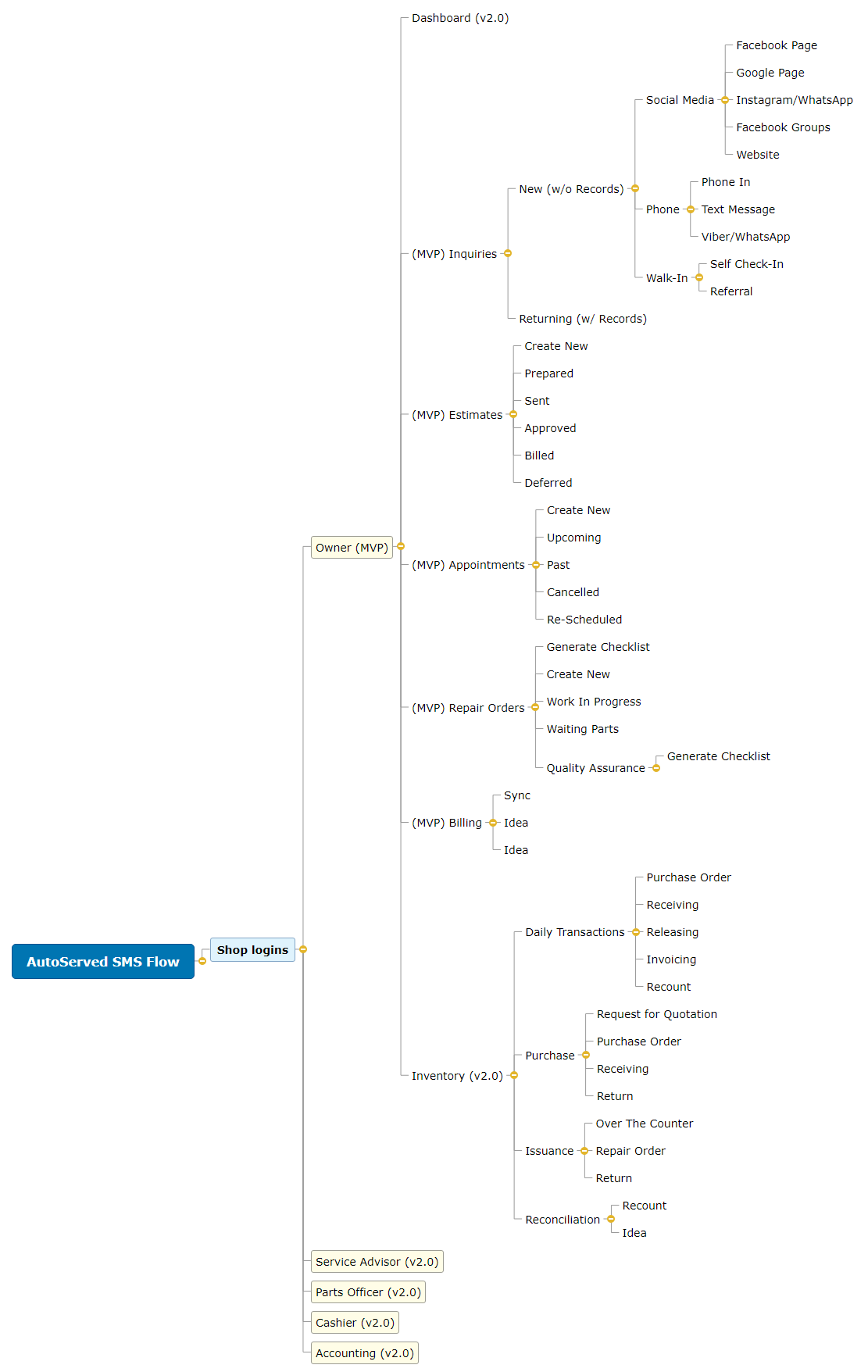 AutoServed SMS Flow1 Mind Map
