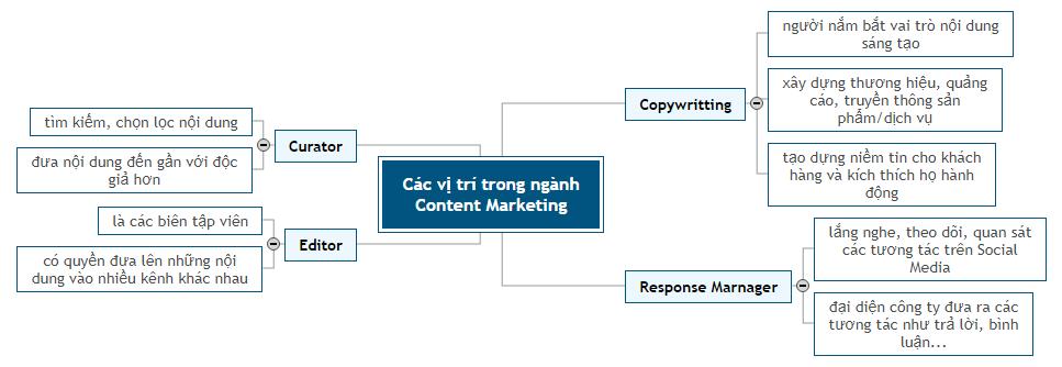 Các vị trí trong ngành Content Marketing Mind Map