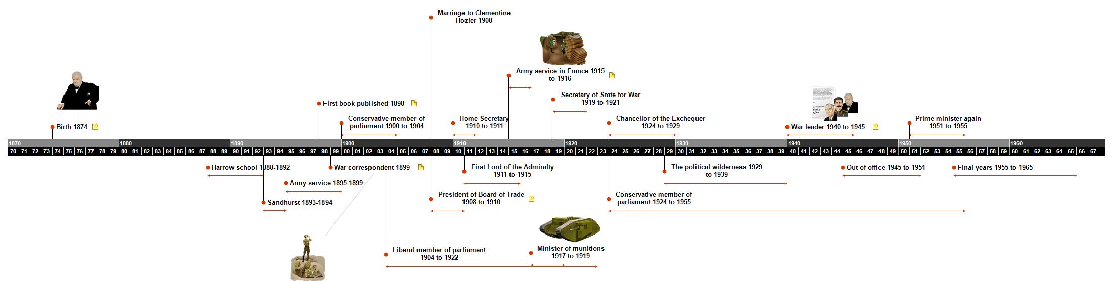 Winston Churchill 1874 - 1965 Timeline