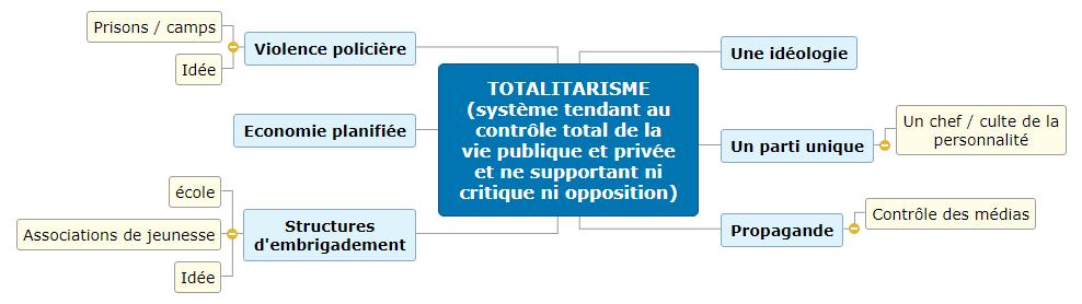 TOTALITARISME (système tendant au contrôle total de la vie publique et privée  et ne supportant ni critique ni opposition)1 Mind Map