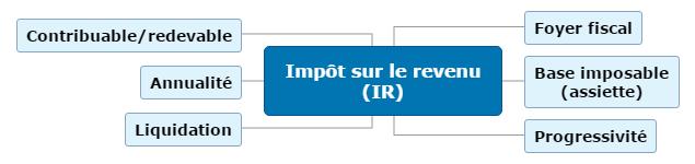 Impôt sur le revenu (IR) Mind Maps