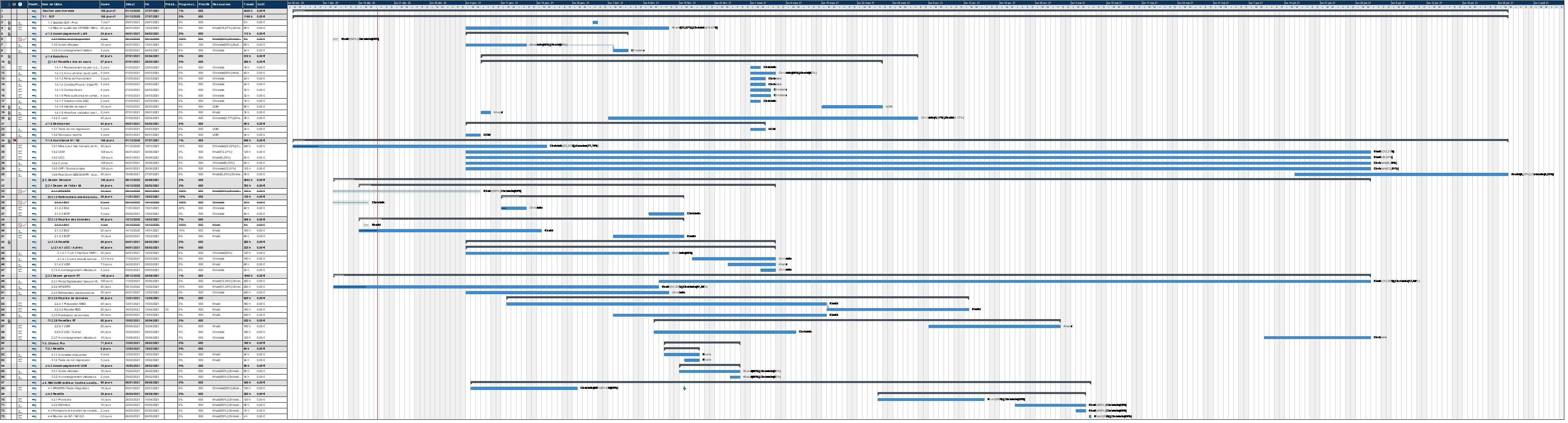Gestion commerciale V8 Diagrammes de Gantt