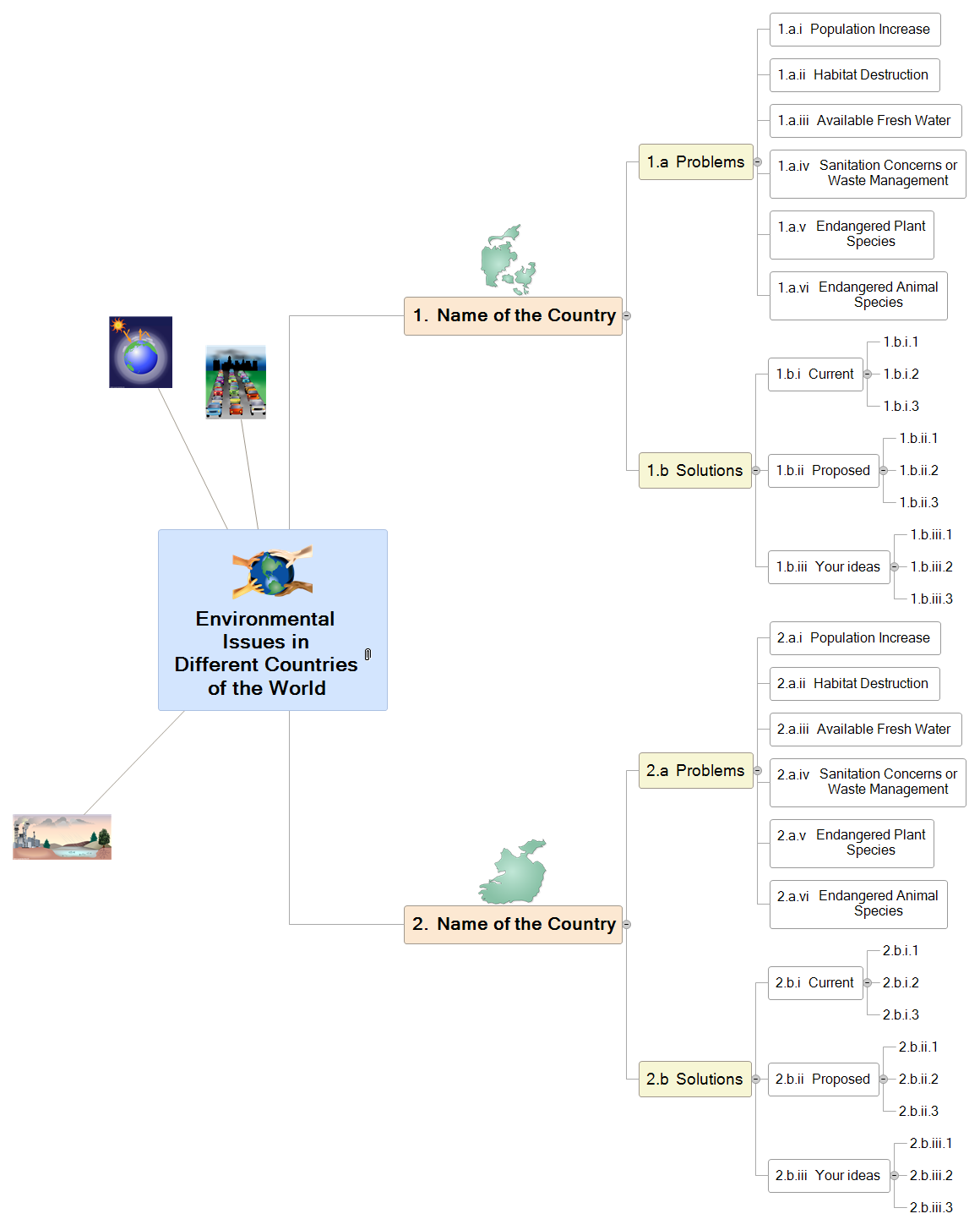 Environmental Issues Mind Map