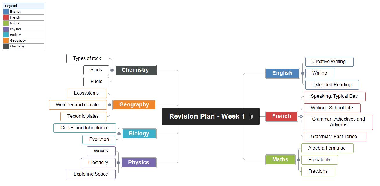 Revision Plan - Week 1 Mind Map