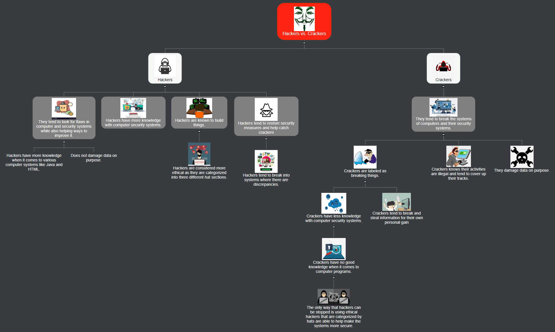Hackers vs. Crackers Mind Map
