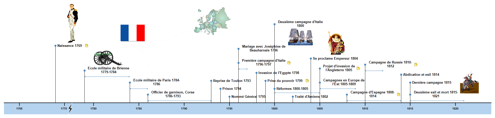 Napoléon Ier Timeline