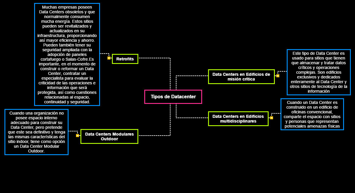 Tipos de Datacenter Mind Map