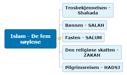 Islam - De fem søylene1 Mind Map