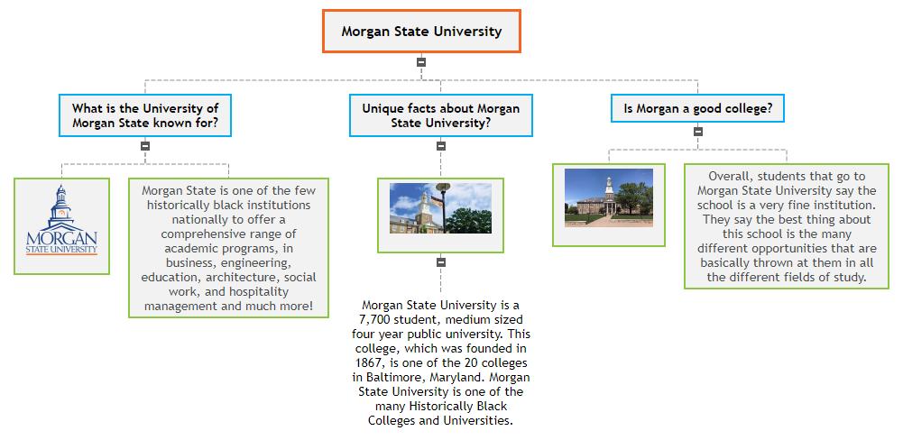 Morgan State University Mind Map