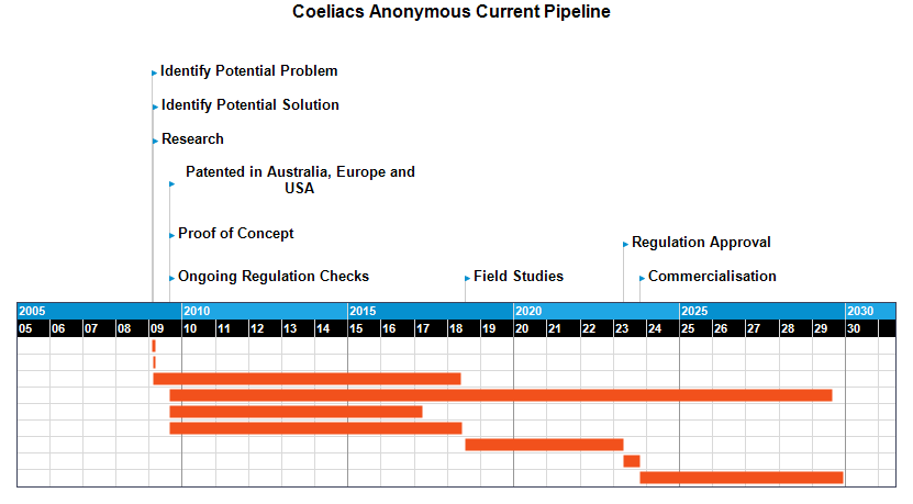 Coeliacs Anonymous Current Pipeline Timeline