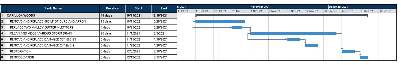 CARILLON WOODS Gantt Chart