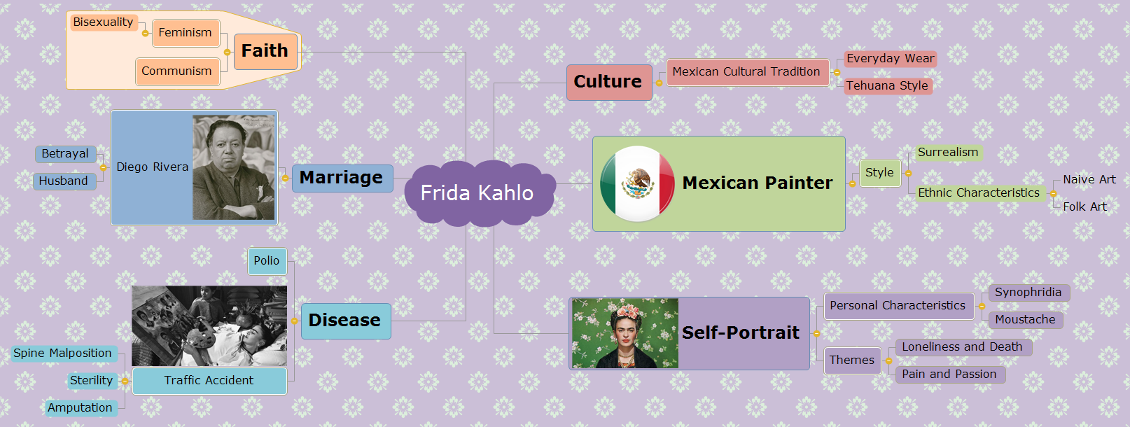 Frida Kahlo Mind Map