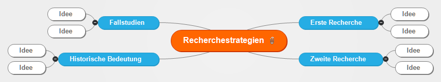Recherchestrategien Mind Map