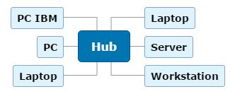 Hub1 Mind Map