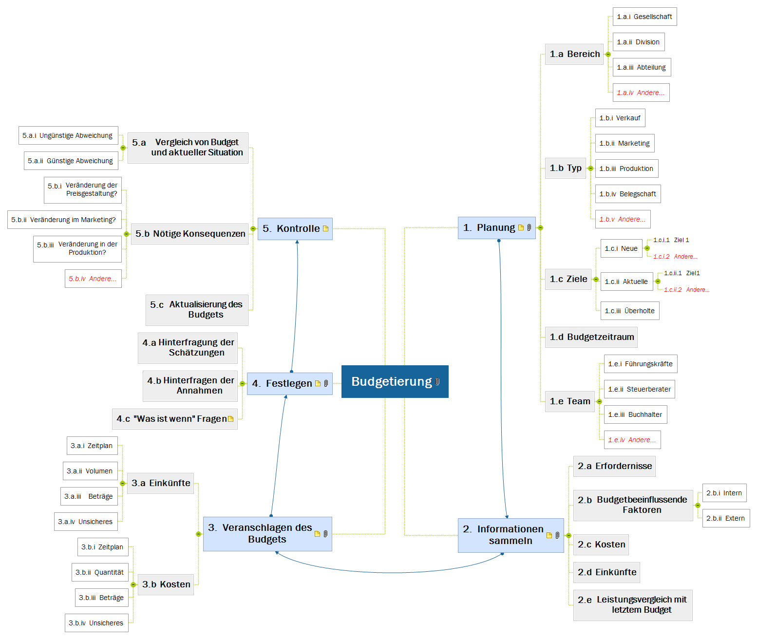 Budgetierung Mind Map