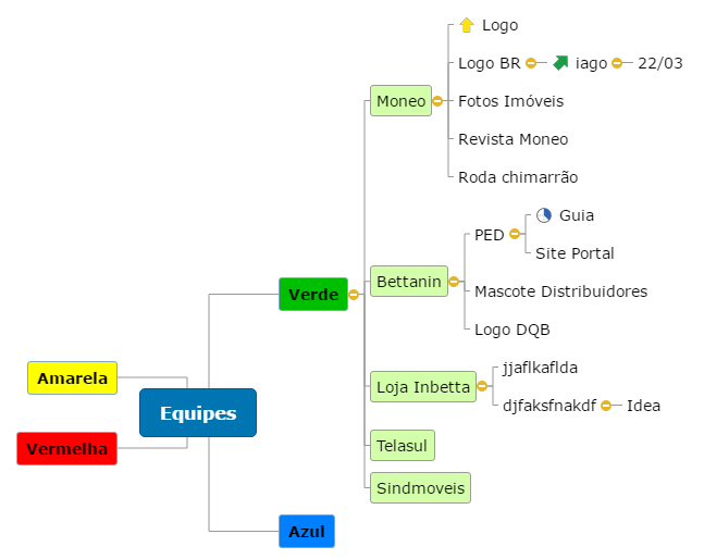 Equipes Mind Map
