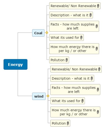 Energy - rowan Mind Map