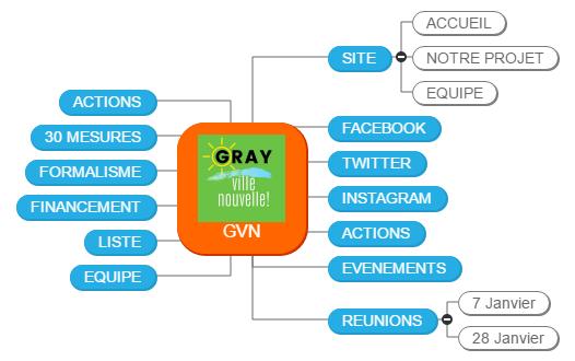 GVN1 Mind Maps